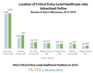 Top Trending Entry-Level Healthcare Positions Focus on In-Home Care